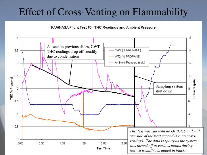 Effect of Cross-Venting on Flammability