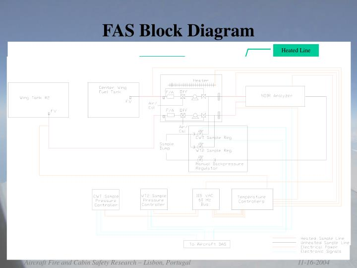 FAS Block Diagram