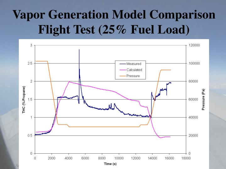 Vapor Generation Model Comparison Flight Test (25% Fuel Load)