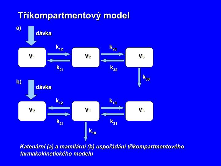 Tříkompartmentový model