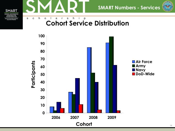 SMART Numbers - Services