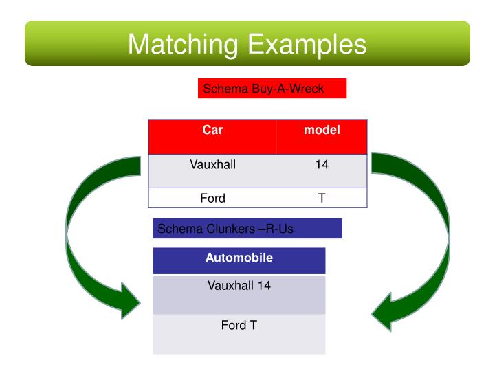 Matching Examples