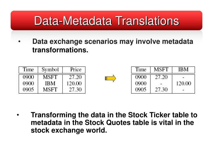Data exchange scenarios may involve metadata transformations.