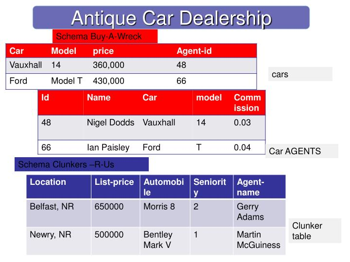 Antique Car Dealership