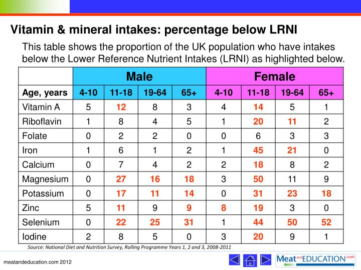 Vitamin & mineral intakes: percentage below LRNI