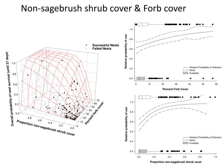 Non-sagebrush shrub cover & Forb cover