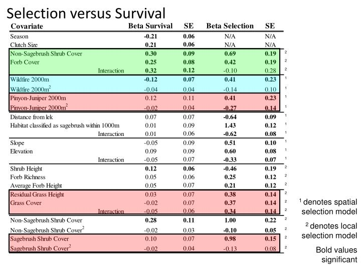 Selection versus Survival