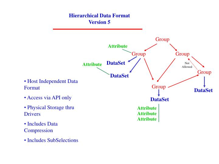 Hierarchical Data Format Version 5