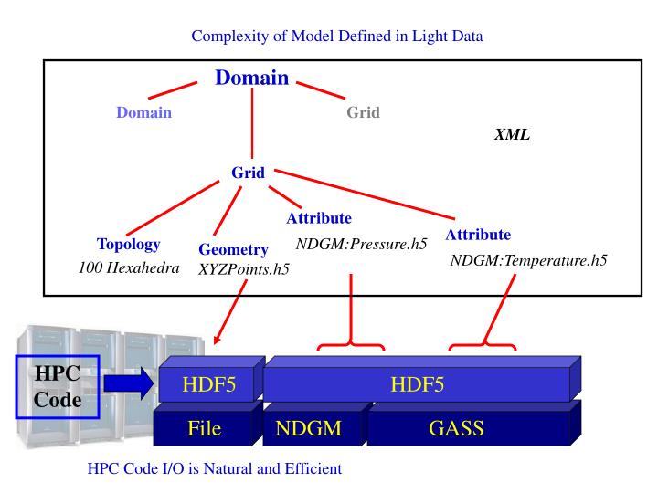 Complexity of Model Defined in Light Data