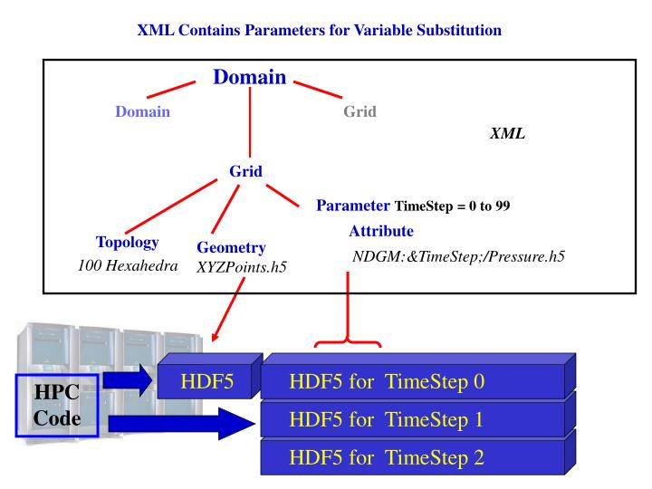 XML Contains Parameters for Variable Substitution
