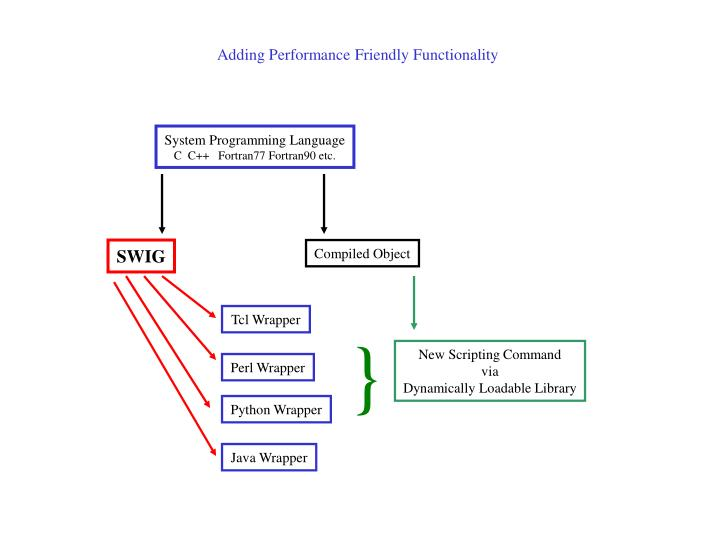 Adding Performance Friendly Functionality