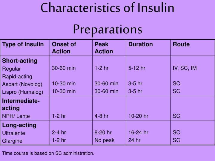 Characteristics of Insulin Preparations