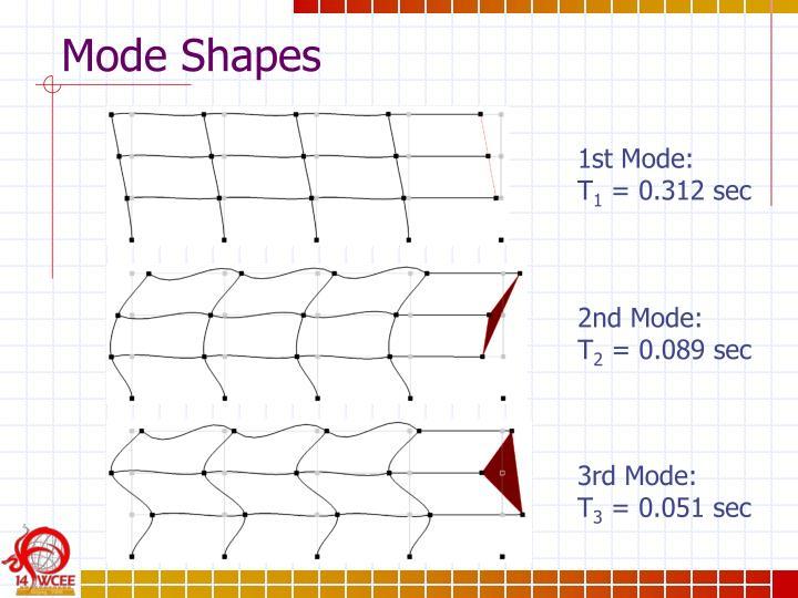 Mode Shapes