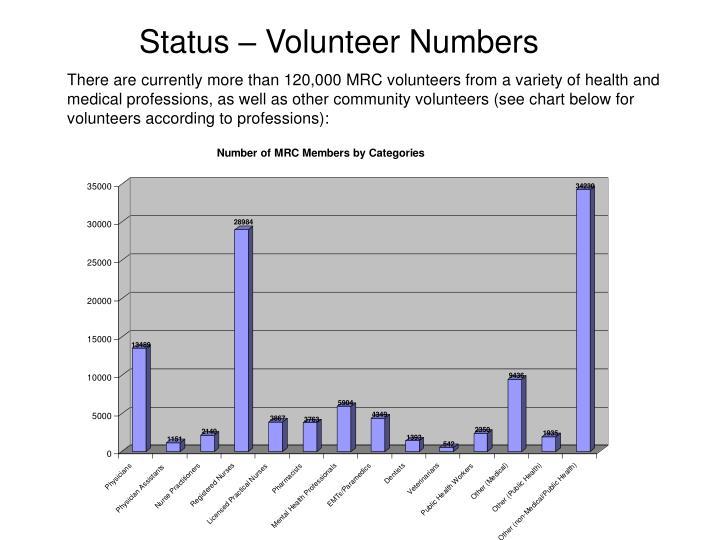Status – Volunteer Numbers