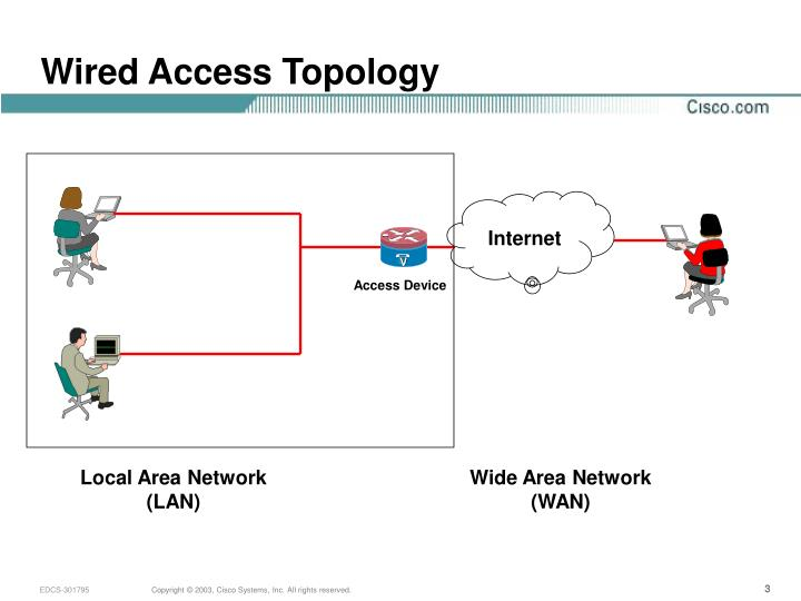 Wired access topology