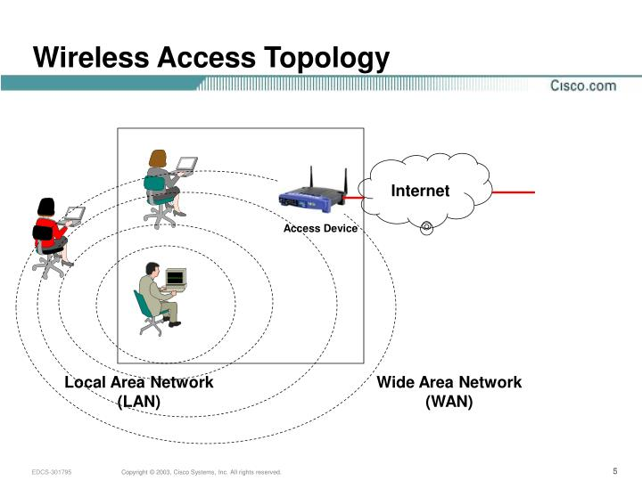 Wireless Access Topology