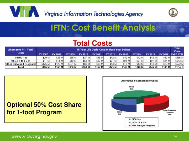 IFTN: Cost Benefit Analysis