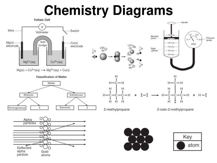 Chemistry Diagrams