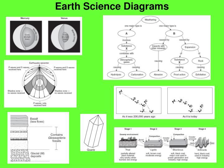 Earth Science Diagrams