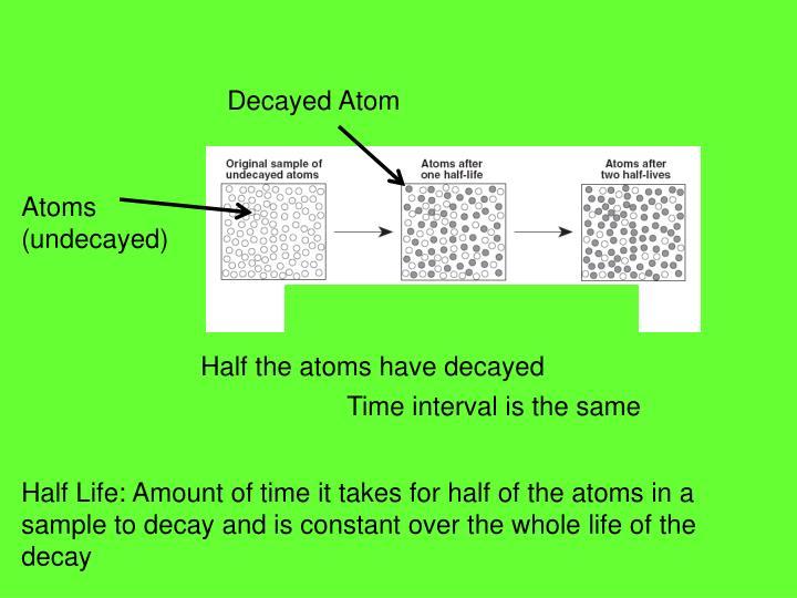 Decayed Atom