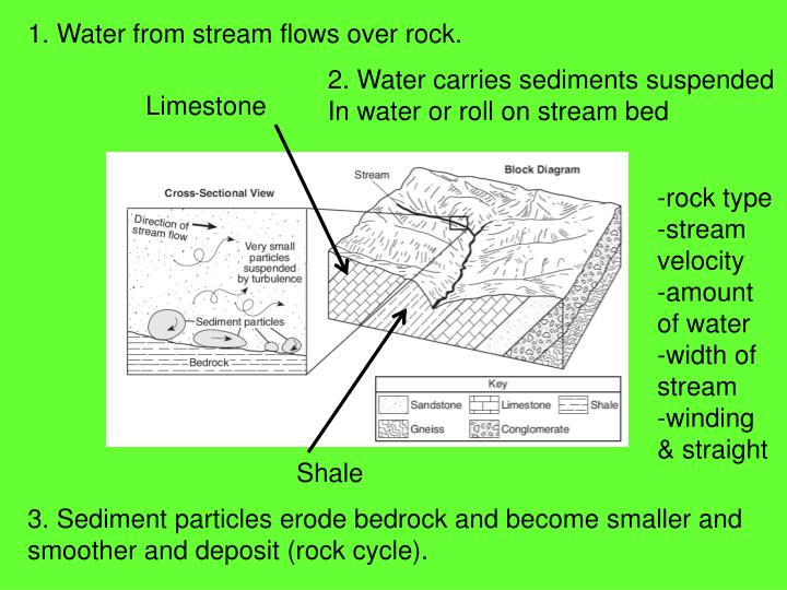 1. Water from stream flows over rock.