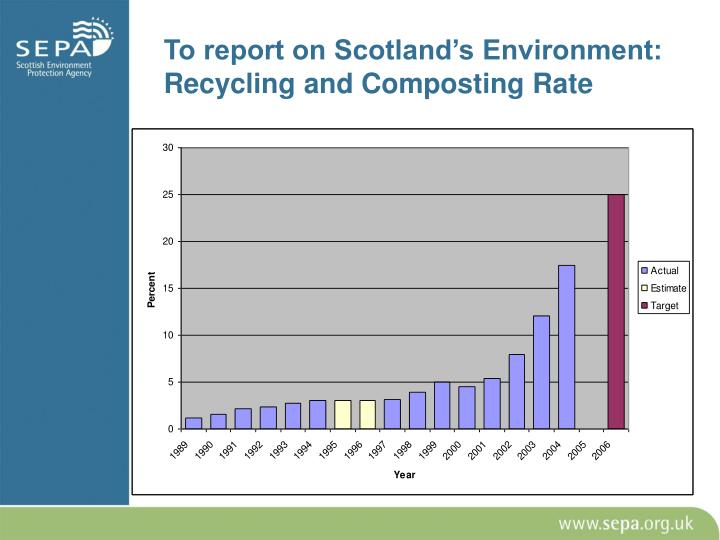 To report on Scotland's Environment: Recycling and Composting Rate