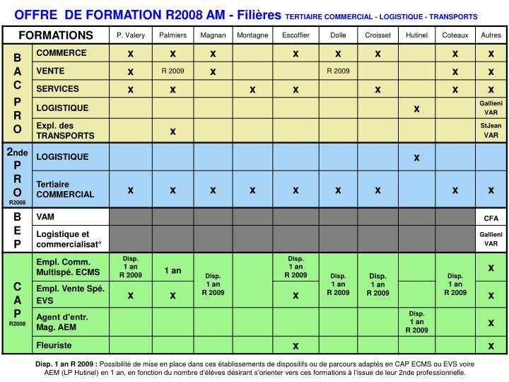 OFFRE  DE FORMATION R2008 AM - Filières