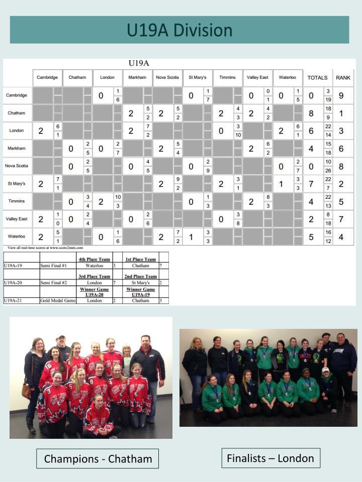 U19A Division