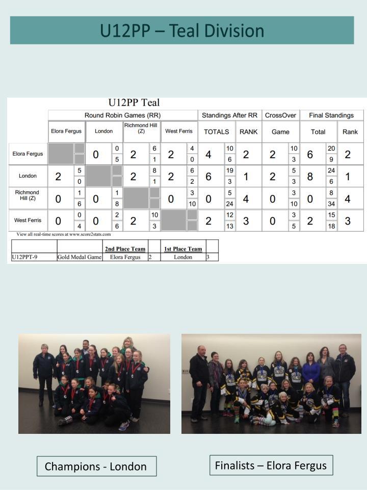 U12PP – Teal Division