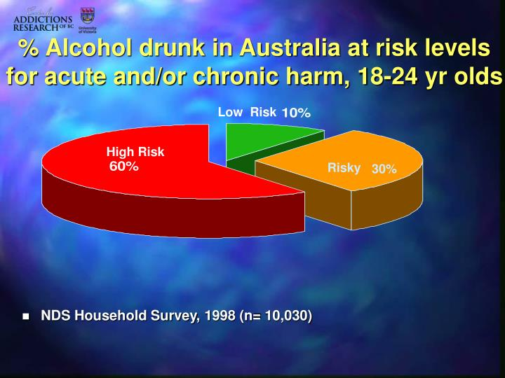 % Alcohol drunk in Australia at risk levels