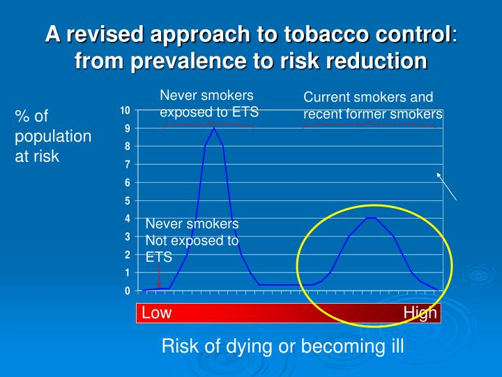 A revised approach to tobacco control