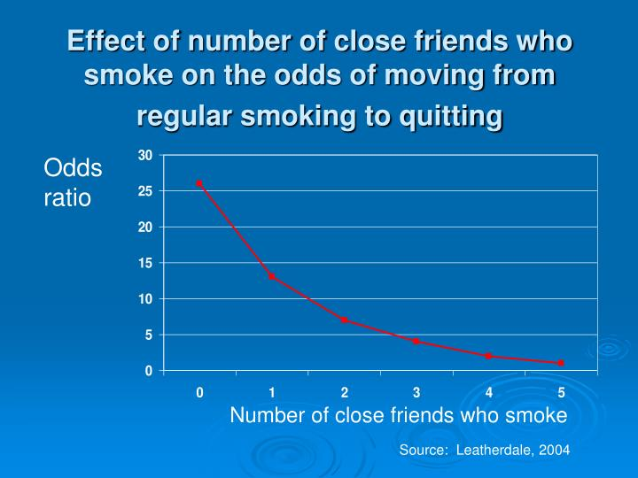 Effect of number of close friends who smoke on the odds of moving from regular smoking to quitting