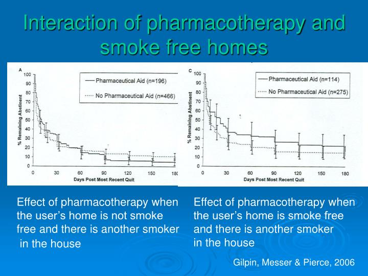 Interaction of pharmacotherapy and smoke free homes