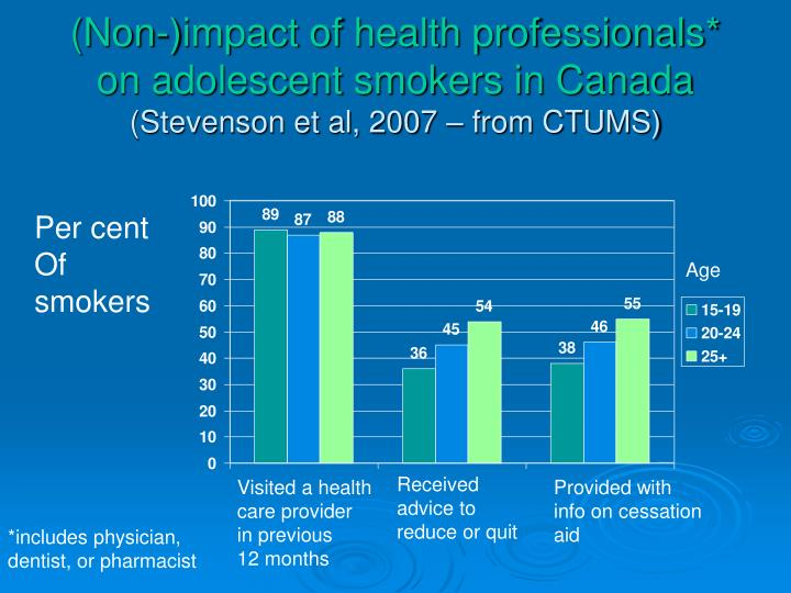 (Non-)impact of health professionals* on adolescent smokers in Canada