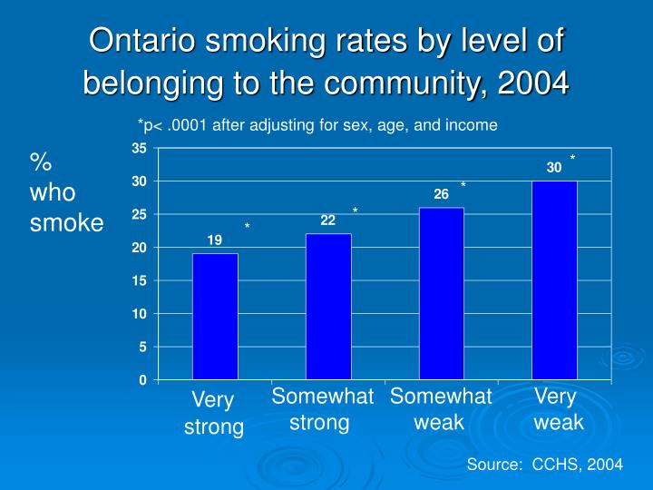 Ontario smoking rates by level of belonging to the community, 2004