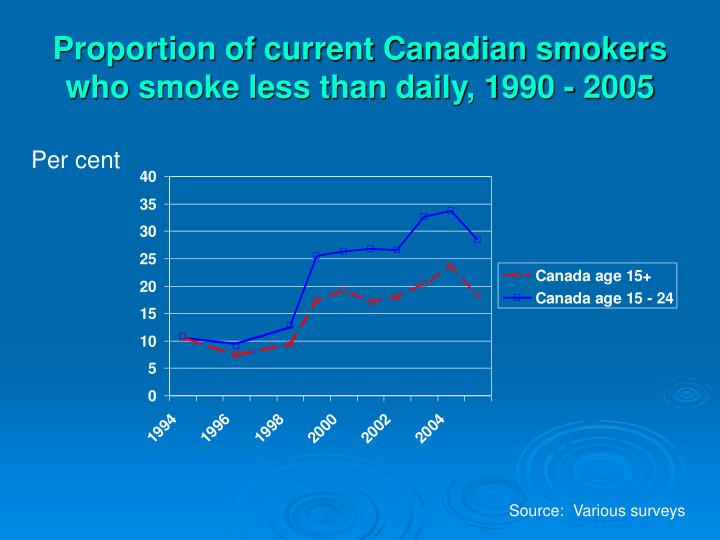 Proportion of current Canadian smokers who smoke less than daily, 1990 - 2005