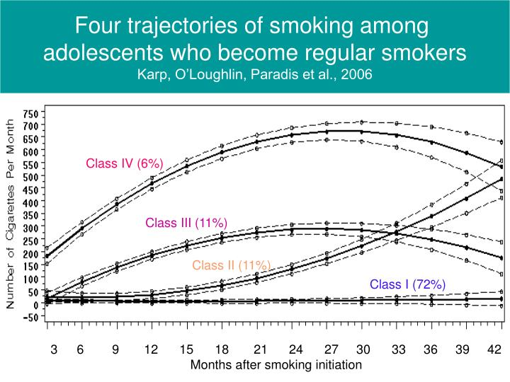 Four trajectories of smoking among