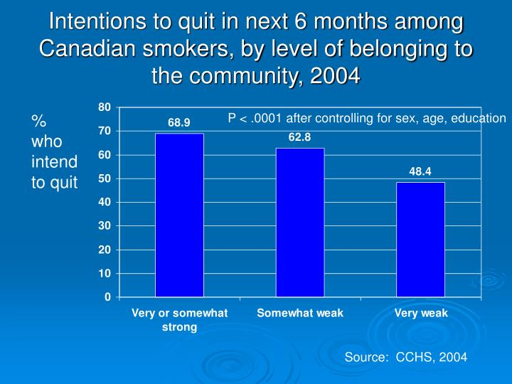 Intentions to quit in next 6 months among Canadian smokers, by level of belonging to the community, 2004