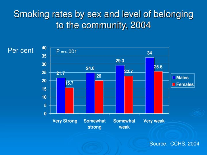 Smoking rates by sex and level of belonging to the community, 2004