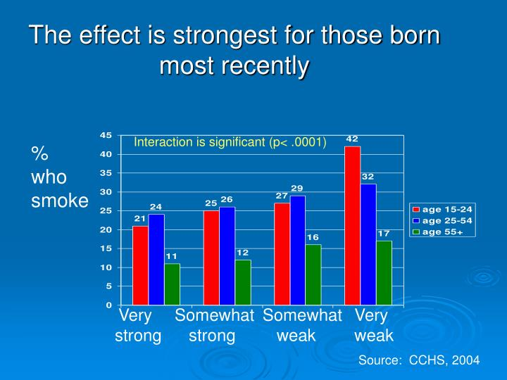 The effect is strongest for those born most recently
