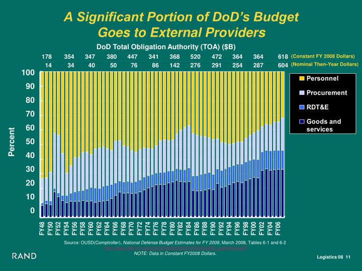 A Significant Portion of DoD's Budget