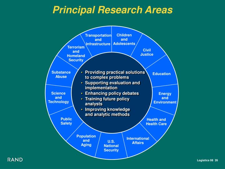 Principal Research Areas