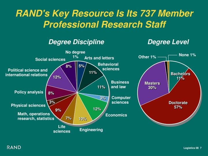 RAND's Key Resource Is Its 737 Member