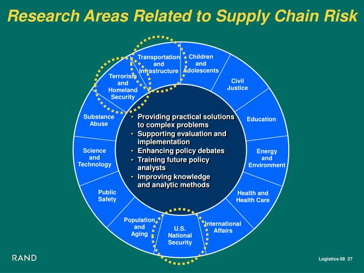 Research Areas Related to Supply Chain Risk