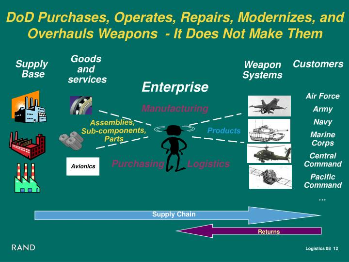 DoD Purchases, Operates, Repairs, Modernizes, and Overhauls Weapons  - It Does Not Make Them