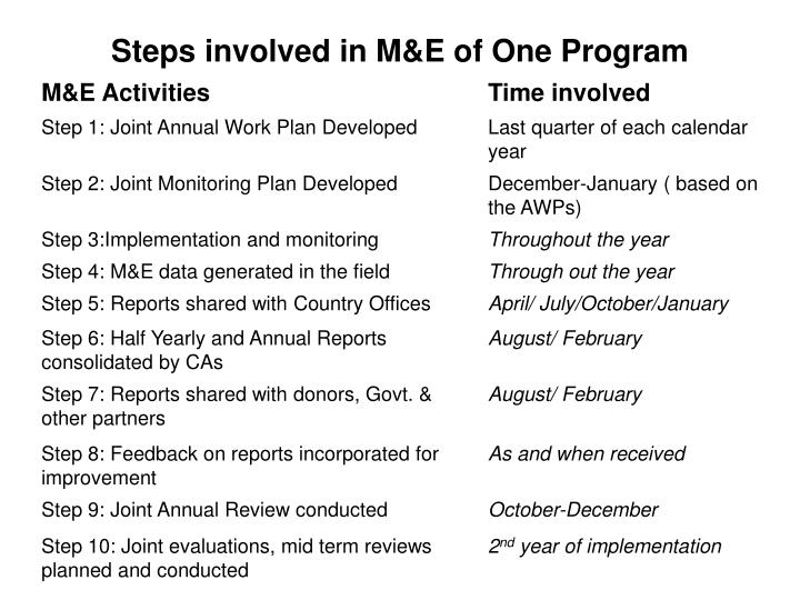 Steps involved in M&E of One Program