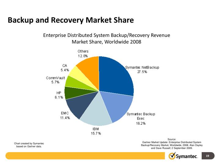 Backup and Recovery Market Share