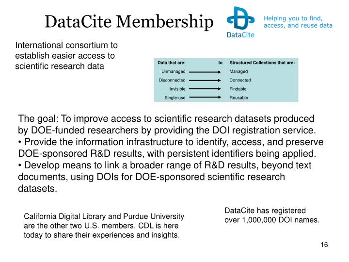 DataCite Membership