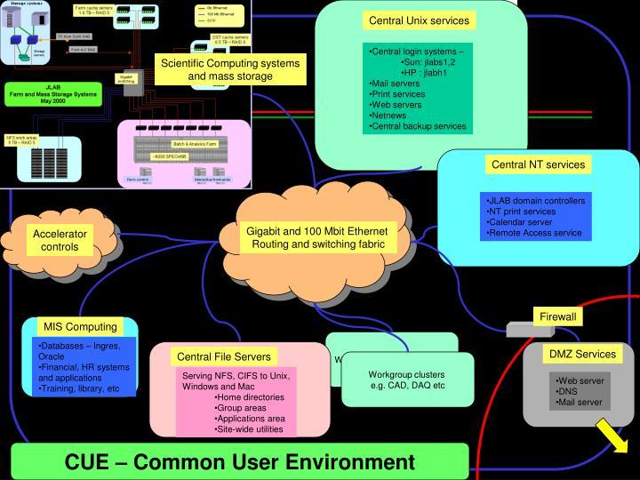 Central Unix services