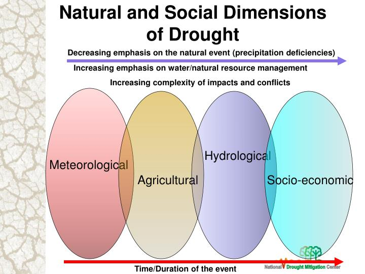 Natural and Social Dimensions
